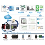 Energy Logging Systems