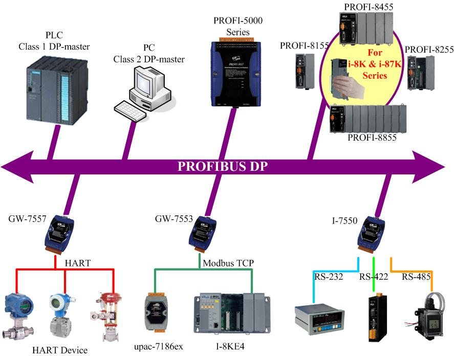 Profibus DP network application example