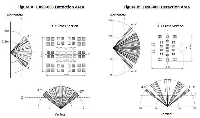 UX90-005 Occupancy Detection Area