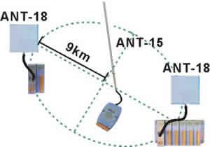 ANT-15 antenna application