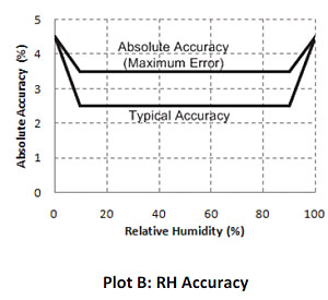 RH Accuracy and Resolution - UX100-011