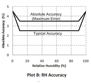 RH Accuracy and Resolution - UX100-023